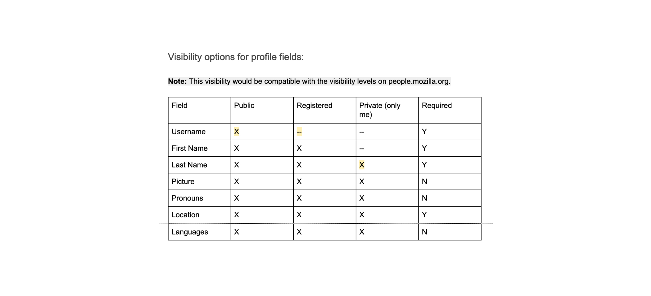 The privacy options for member profiles laid out in a grid